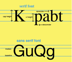 Anatomy Of A Type Font