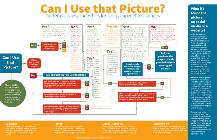 Look, a handy flow chart! Image courtesy of thevisualcommunicationguy.com